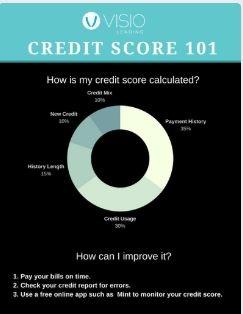 credit score 101