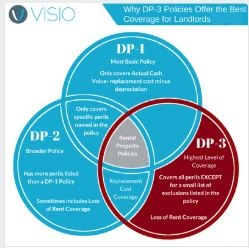 DP-3 Policies Explained