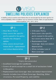 Dwelling Policies Explained