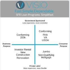 SFR Loan Programs