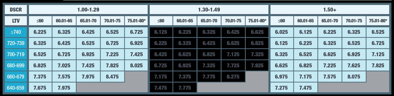 Rental360 5/1 rates