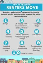 Top 10 Reasons Renters Move